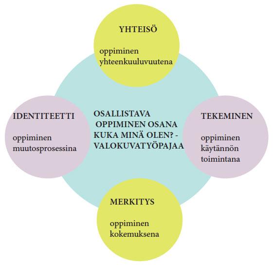 Kaavio: Oppiminen osallistavana toimintana